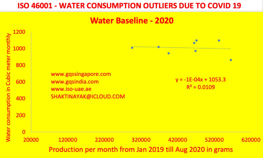 ISO-46001 WATER CONSUMPTION OUTLIERS DUE TO COVID-19
